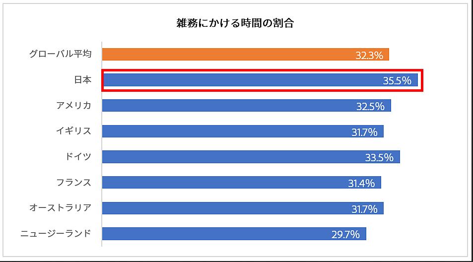 Percentage of time spent on miscellaneous taskks