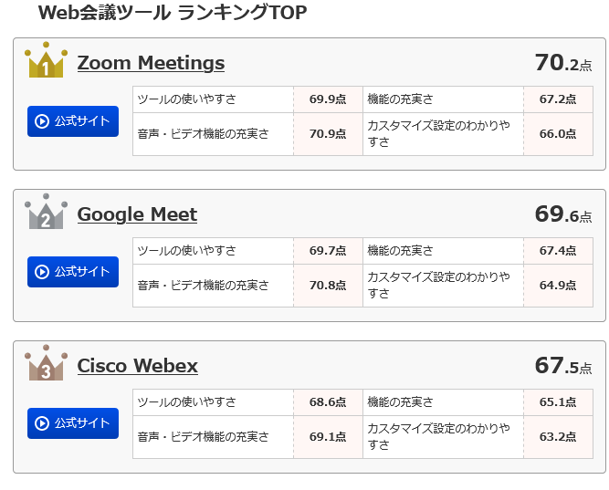 Ranking of WEB meeting tools